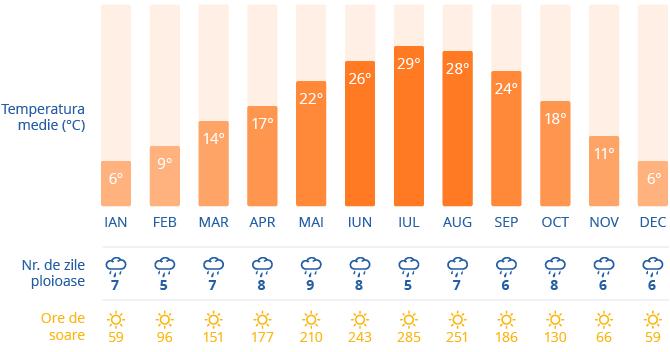 Clima din Milano