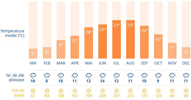Clima in Munchen