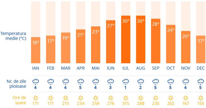 Clima in Valencia