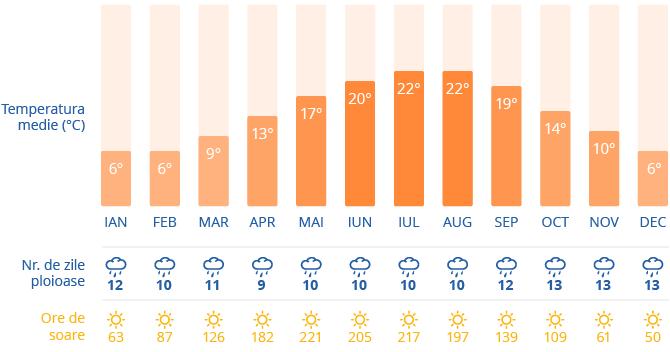 Clima in Amsterdam