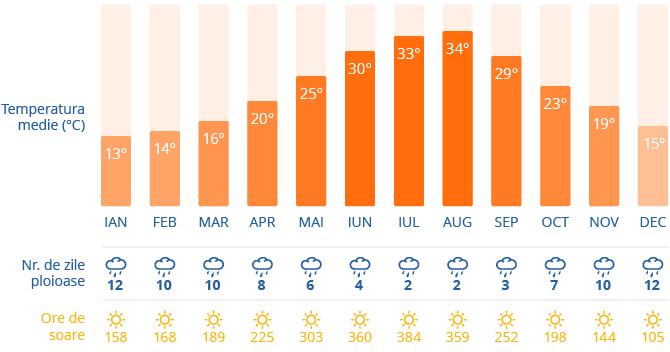 Clima in Atena