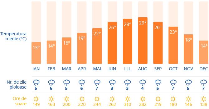 Clima in Barcelona