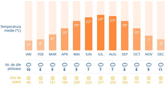 Clima in Berlin