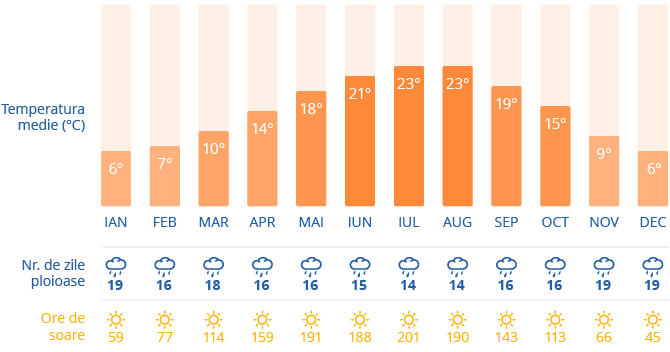Clima in Bruxelles