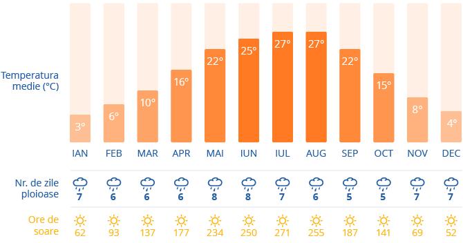 Clima in Budapesta