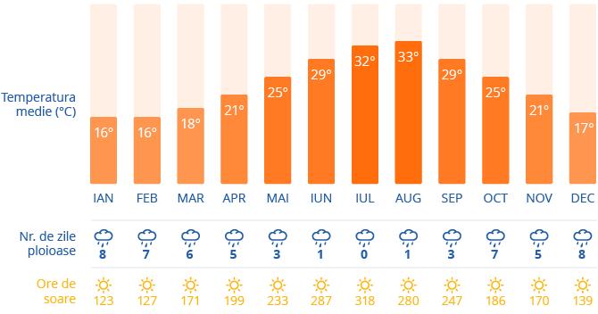 Clima in Catania