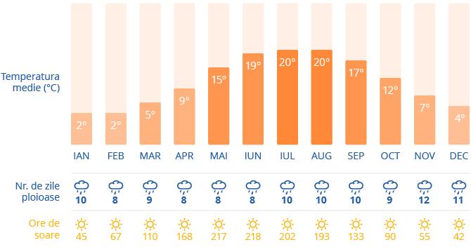 Clima in Copenhaga