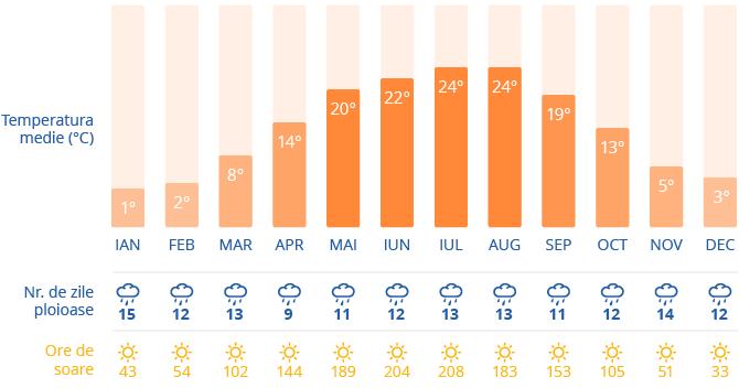 Clima in Cracovia