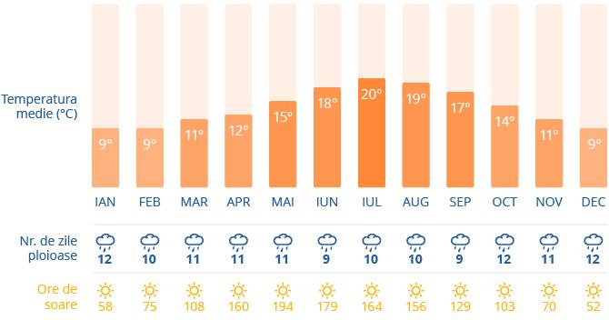 Clima in Dublin
