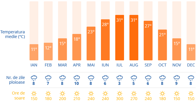 Clima in Florenta