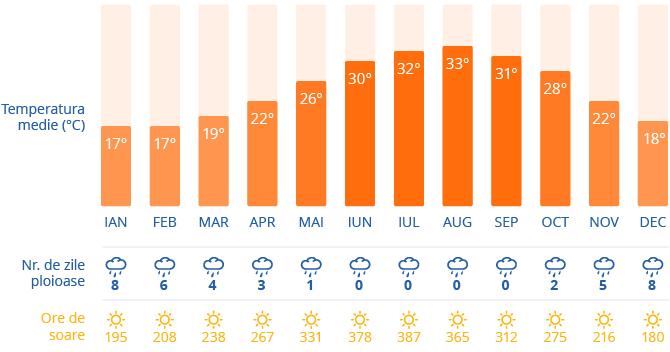 CLima in Larnaca