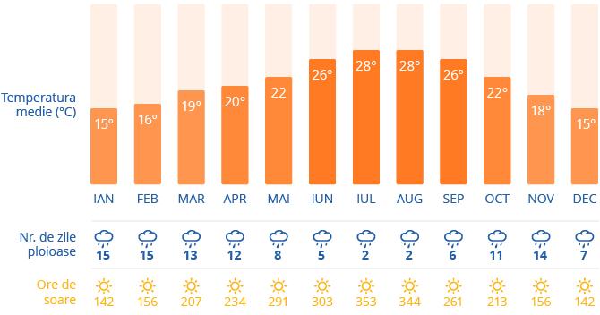 Clima in Lisabona