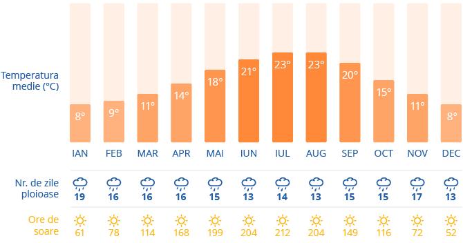 Clima in Londra