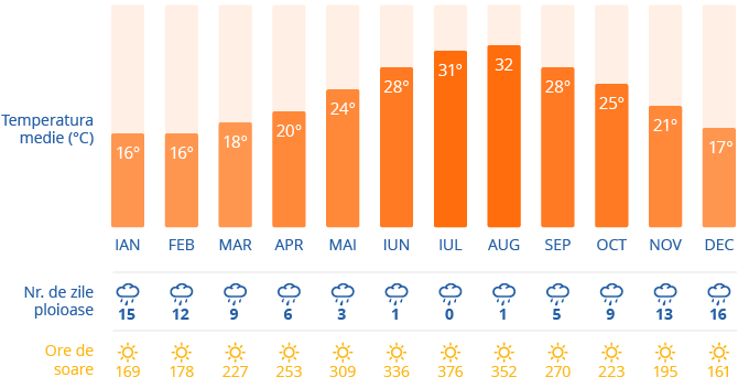 Clima in Malta