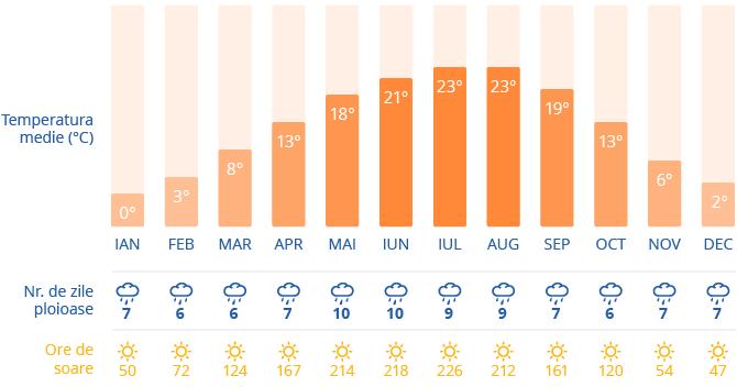 Clima in Praga