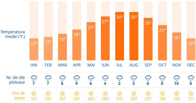 clima in Roma