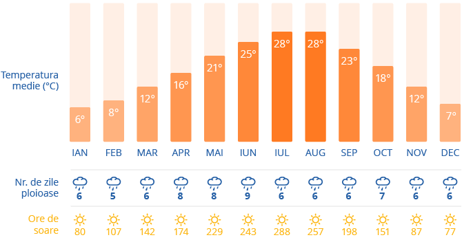 Clima in Venetia