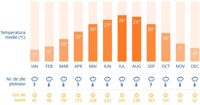 Clima in Viena